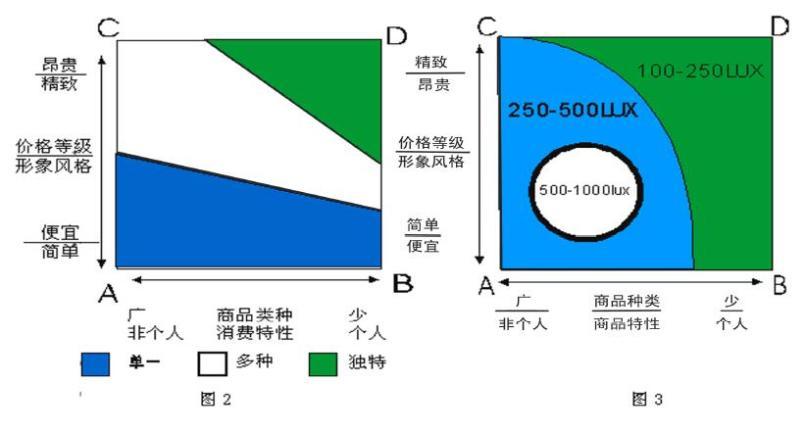 商业照明设计四角落分析法